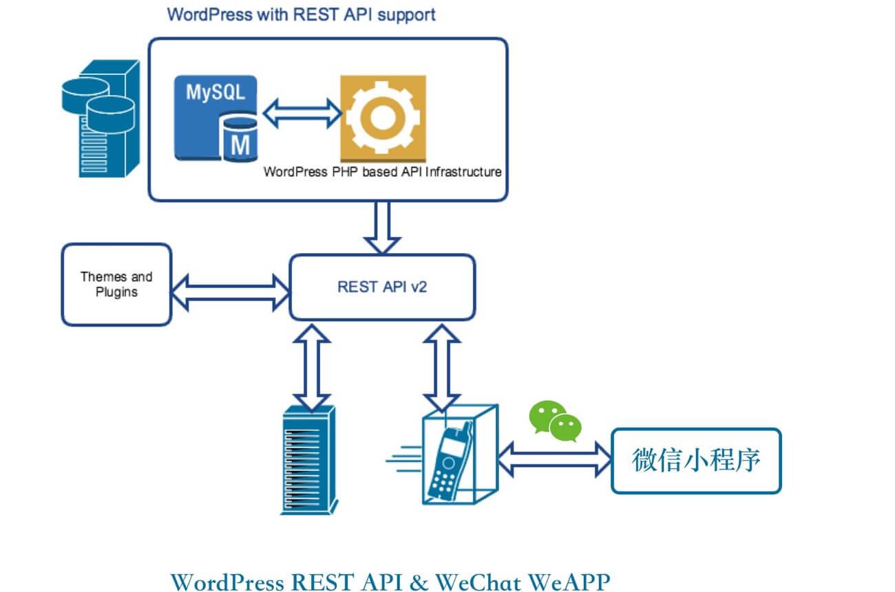 关于WordPress REST API的介绍