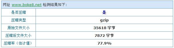 wordpress gzip